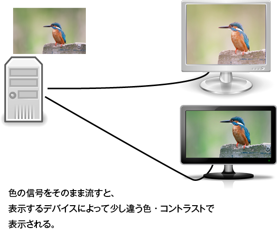 色の信号をそのまま流せば、デバイスによって色に違いが出る