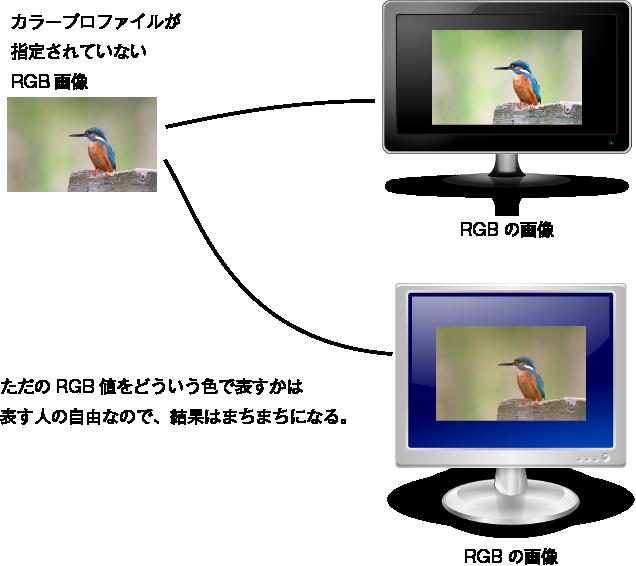 カラープロファイルが指定されていないRGB画像とはどういうものか