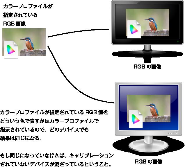 カラープロファイルが指定されているRGB画像とはどういうものか