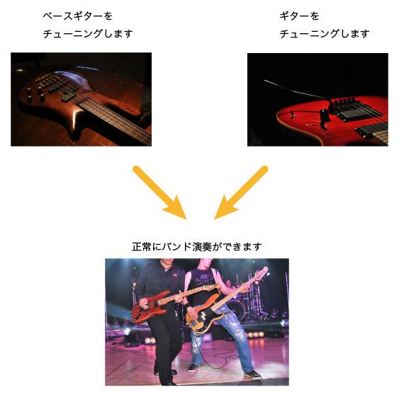 楽器のチューニグとカラーマネジメントは少し似ています