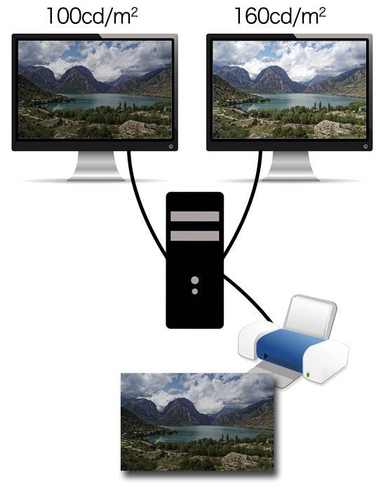 160cd/m<sup>2</sup>のモニターを見て写真を調整し、印刷した場合