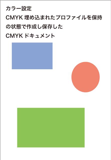 カラー設定で「CMYK:埋め込まれたプロファイルを保持」に設定した状態で作成、保存したドキュメント