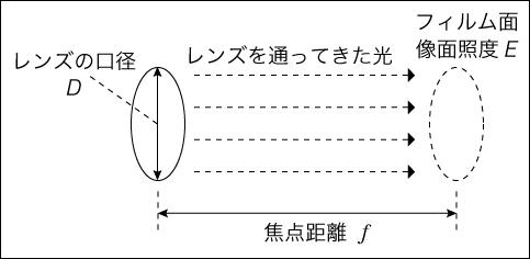 カメラを単純化した図