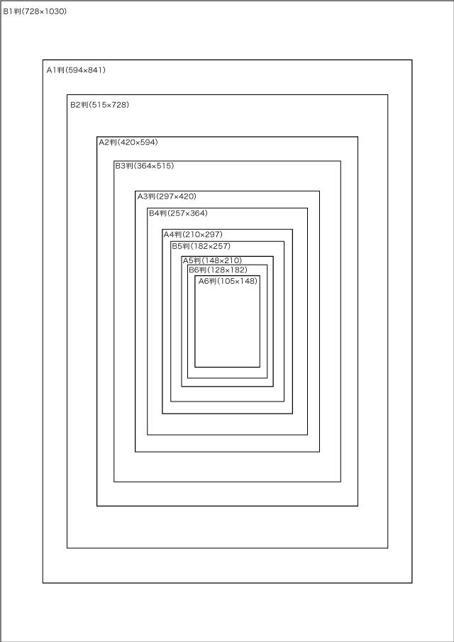 A列とB列の用紙サイズの比較(単位はmm)
